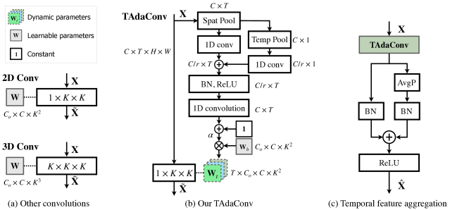 (a) Common convolutions used in video models. (b) Our TAdaConv using non-linear weight calibrations with global temporal context. (c) The temporal feature aggregation scheme used in TAda2D.