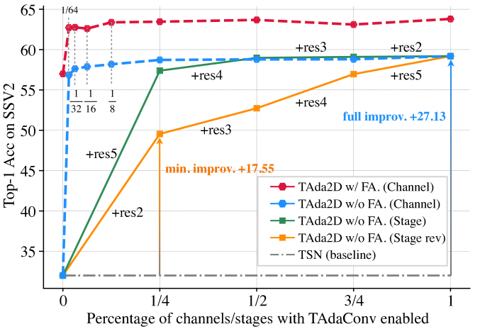 The classification performance of TAda2D consistently increases when the percentage of channels or the number of stages with TAdaConv enabled increases.