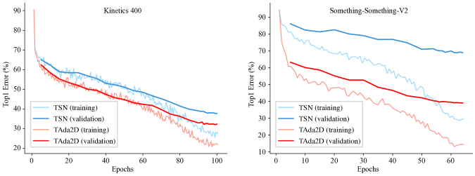 On both datasets, TAda2D shows a stronger capability of fitting the data and a better generality to the validation set. Further, TAda2D reduces the overfitting problem in Something-Something-V2.
