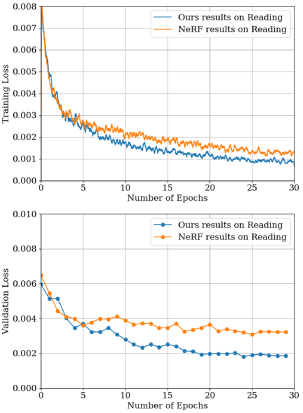 Training and validation curves of BEAR (a), COW(b), POT2(c) and READING(d) using our method and NeRF. Our method consistently shows better convergence behavior with the contribution of the surface normal information.