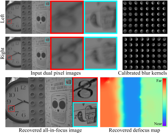 Given left and right dual-pixel (DP) images and corresponding spatially-varying blur kernels, our method jointly estimates an all-in-focus image and defocus map.