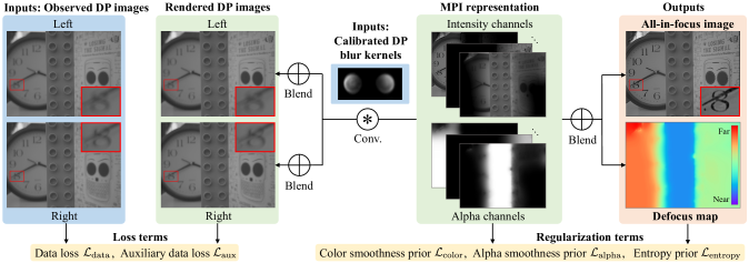 Overview of our proposed method. We use input left and right DP images to fit a multiplane image (MPI) scene representation, consisting of a set of fronto-parallel layers. Each layer is an