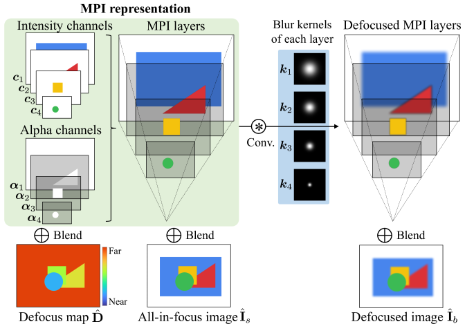 The multiplane image (MPI) representation consists of discrete fronto-parallel planes where each plane contains intensity data and an alpha channel. We use it to recover the defocus map, the all-in-focus image, and render a defocused image according to a given blur kernel.