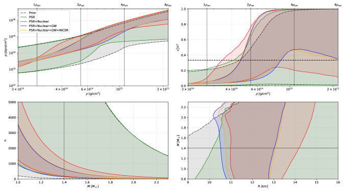 The 90% symmetric credible intervals for the pressure (upper left) as a function of rest-mass density, the squared speed of sound (upper right) as a function of rest-mass density, the tidal deformability (lower left) as a function of mass, and the radius (lower right) as a function of mass. To obtain these credible intervals, first a series of curves are calculated, e.g., the mass-radius curves that can be obtained with EoS parameters by uniformly spacing the masses from